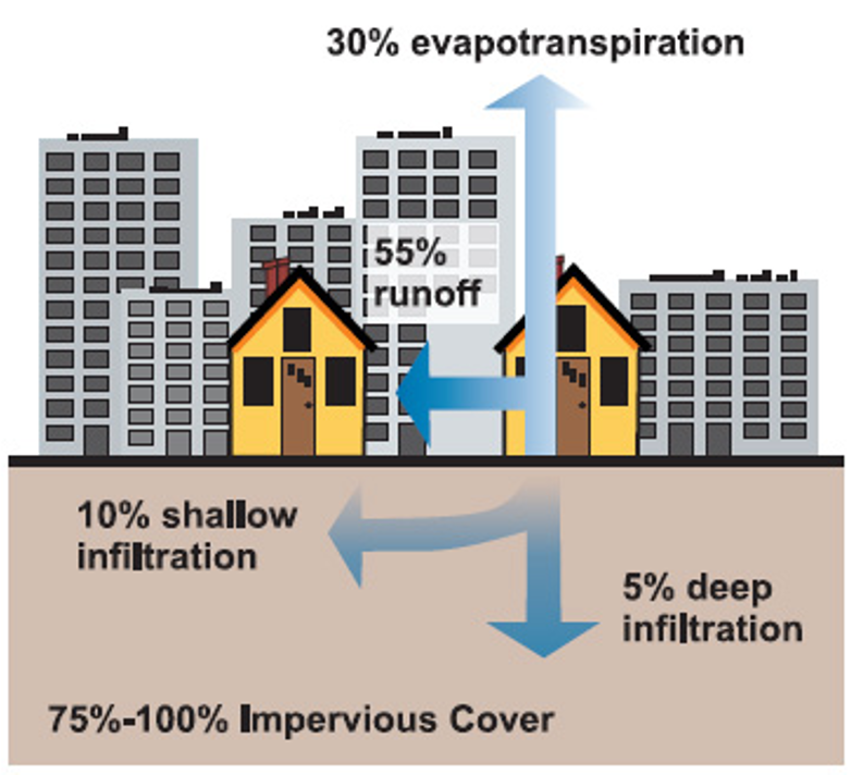 Impervious land cover creates significantly more runoff than natural land cover